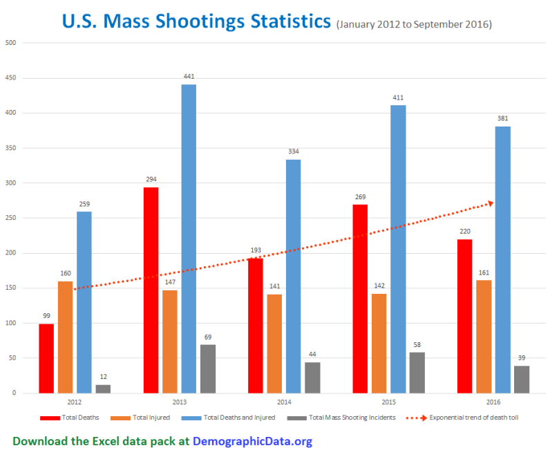 Mass-Shootings-Chart-2016